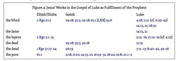 Jesus-in-Luke-as-Prophet